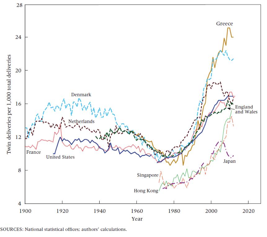 Évolution du taux de gémellité dans un nombre de pays développés sélectionnés, 1900-2013 © National statistical offices